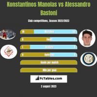 Konstantinos Manolas vs Alessandro Bastoni h2h player stats