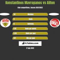 Konstantinos Mavropanos vs Ailton h2h player stats