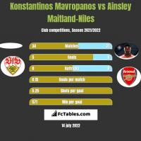 Konstantinos Mavropanos vs Ainsley Maitland-Niles h2h player stats