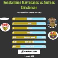Konstantinos Mavropanos vs Andreas Christensen h2h player stats