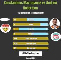 Konstantinos Mavropanos vs Andrew Robertson h2h player stats