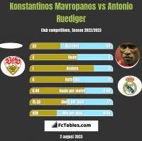 Konstantinos Mavropanos vs Antonio Ruediger h2h player stats
