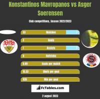 Konstantinos Mavropanos vs Asger Soerensen h2h player stats