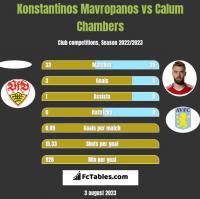 Konstantinos Mavropanos vs Calum Chambers h2h player stats