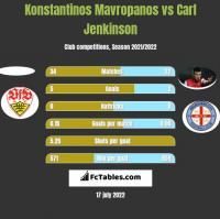 Konstantinos Mavropanos vs Carl Jenkinson h2h player stats
