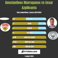 Konstantinos Mavropanos vs Cesar Azpilicueta h2h player stats