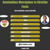 Konstantinos Mavropanos vs Christian Fuchs h2h player stats