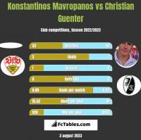 Konstantinos Mavropanos vs Christian Guenter h2h player stats