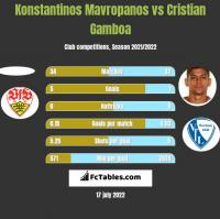 Konstantinos Mavropanos vs Cristian Gamboa h2h player stats