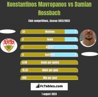 Konstantinos Mavropanos vs Damian Rossbach h2h player stats