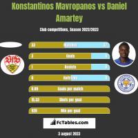 Konstantinos Mavropanos vs Daniel Amartey h2h player stats