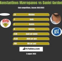 Konstantinos Mavropanos vs Daniel Gordon h2h player stats