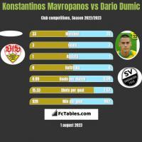 Konstantinos Mavropanos vs Dario Dumic h2h player stats