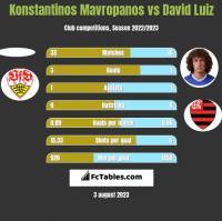 Konstantinos Mavropanos vs David Luiz h2h player stats