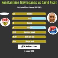 Konstantinos Mavropanos vs David Pisot h2h player stats
