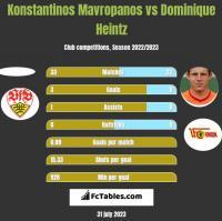 Konstantinos Mavropanos vs Dominique Heintz h2h player stats