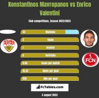 Konstantinos Mavropanos vs Enrico Valentini h2h player stats