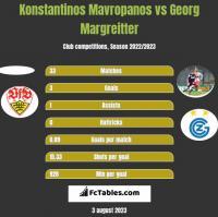 Konstantinos Mavropanos vs Georg Margreitter h2h player stats