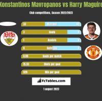 Konstantinos Mavropanos vs Harry Maguire h2h player stats