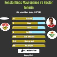 Konstantinos Mavropanos vs Hector Bellerin h2h player stats