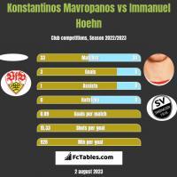 Konstantinos Mavropanos vs Immanuel Hoehn h2h player stats
