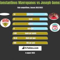 Konstantinos Mavropanos vs Joseph Gomez h2h player stats