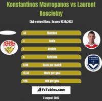 Konstantinos Mavropanos vs Laurent Koscielny h2h player stats