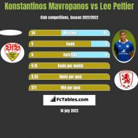 Konstantinos Mavropanos vs Lee Peltier h2h player stats