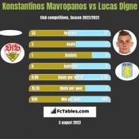 Konstantinos Mavropanos vs Lucas Digne h2h player stats