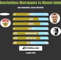 Konstantinos Mavropanos vs Manuel Gulde h2h player stats