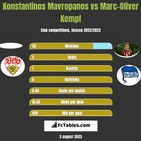 Konstantinos Mavropanos vs Marc-Oliver Kempf h2h player stats