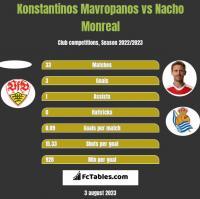 Konstantinos Mavropanos vs Nacho Monreal h2h player stats
