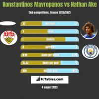 Konstantinos Mavropanos vs Nathan Ake h2h player stats