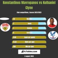 Konstantinos Mavropanos vs Nathaniel Clyne h2h player stats