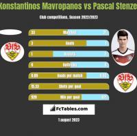 Konstantinos Mavropanos vs Pascal Stenzel h2h player stats