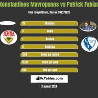 Konstantinos Mavropanos vs Patrick Fabian h2h player stats