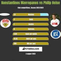 Konstantinos Mavropanos vs Philip Heise h2h player stats