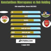 Konstantinos Mavropanos vs Rob Holding h2h player stats