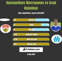 Konstantinos Mavropanos vs Sead Kolasinac h2h player stats