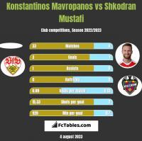 Konstantinos Mavropanos vs Shkodran Mustafi h2h player stats
