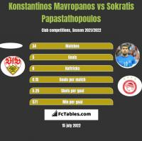 Konstantinos Mavropanos vs Sokratis Papastathopoulos h2h player stats