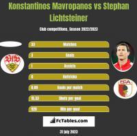 Konstantinos Mavropanos vs Stephan Lichtsteiner h2h player stats