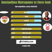 Konstantinos Mavropanos vs Steve Cook h2h player stats