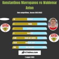 Konstantinos Mavropanos vs Waldemar Anton h2h player stats