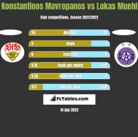 Konstantinos Mavropanos vs Lukas Muehl h2h player stats