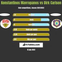 Konstantinos Mavropanos vs Dirk Carlson h2h player stats