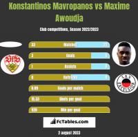 Konstantinos Mavropanos vs Maxime Awoudja h2h player stats