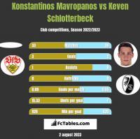 Konstantinos Mavropanos vs Keven Schlotterbeck h2h player stats