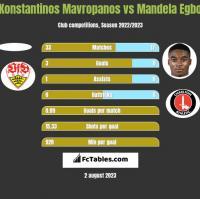 Konstantinos Mavropanos vs Mandela Egbo h2h player stats