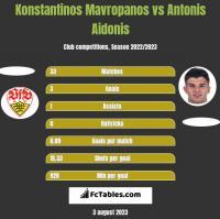 Konstantinos Mavropanos vs Antonis Aidonis h2h player stats